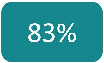 83% de sorties positives